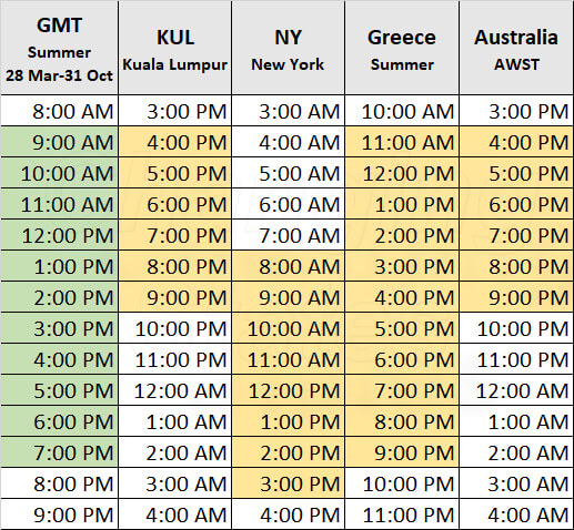 Timezones table for use when booking international online hypnotherapy sessions with Bill Frost